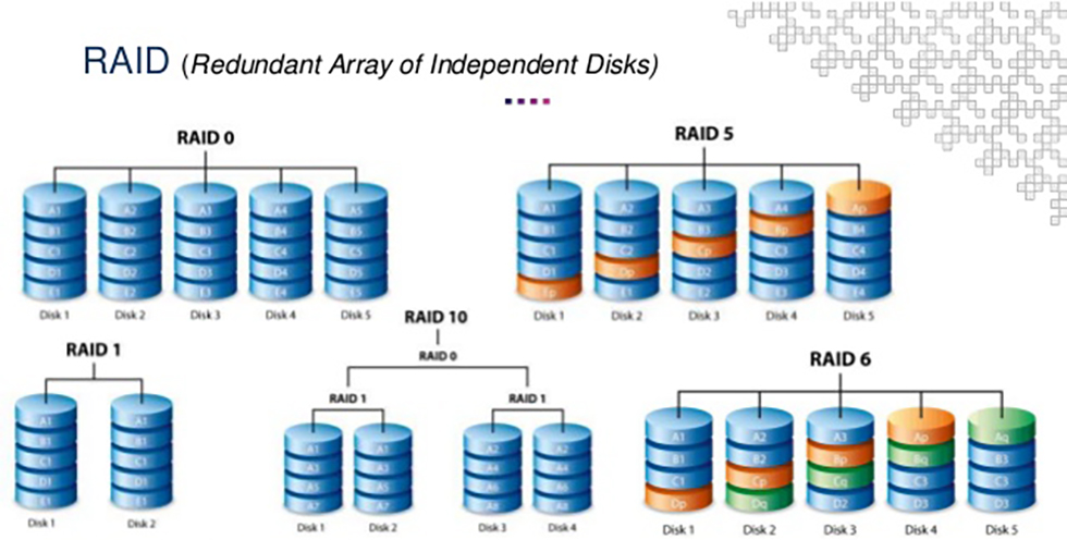 high-availability-redundancy-vs-backup-vs-archiving